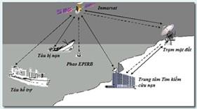 Để khai thác có hiệu quả các thiết bị thông tin vệ tinh trên tàu