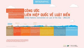 Pháp luật quốc tế và quy định của Việt Nam về nghiên cứu khoa học của tổ chức, cá nhân nước ngoài tiến hành trong vùng biển Việt Nam